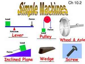 simple machines dylana s class website